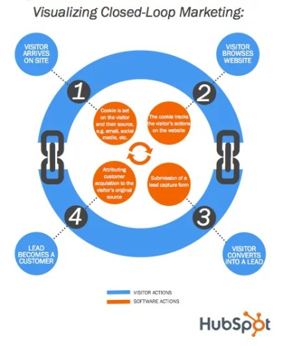 Visualizing closed-loop marketing