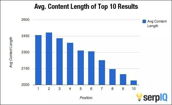 4 Crucial SEO Factors and How To Work On Them: An SEO Guide
