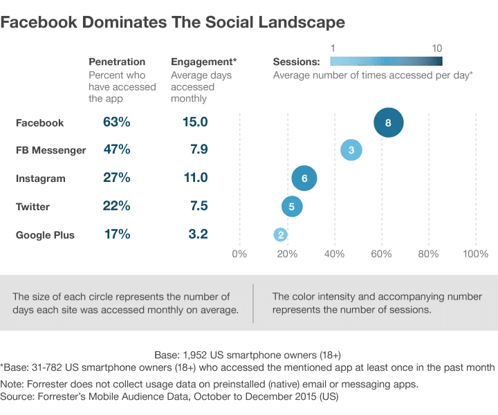 Facebook dominates the social landscape