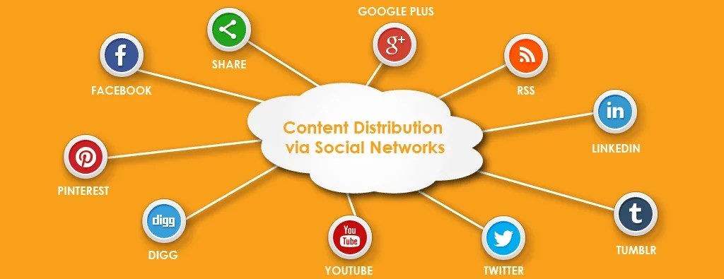 Social Media Content Distribution
