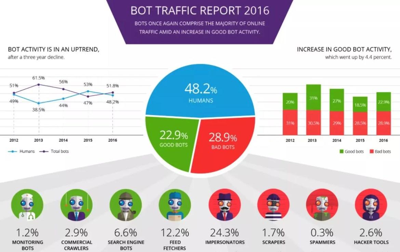 bot activity in 2016