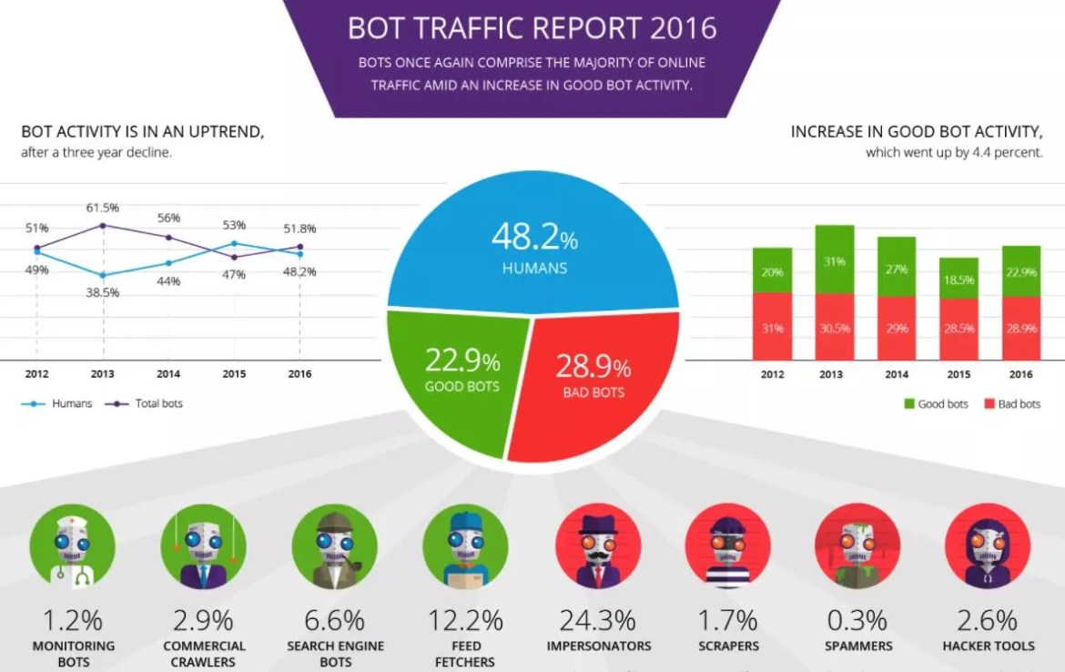 bot activity in 2016