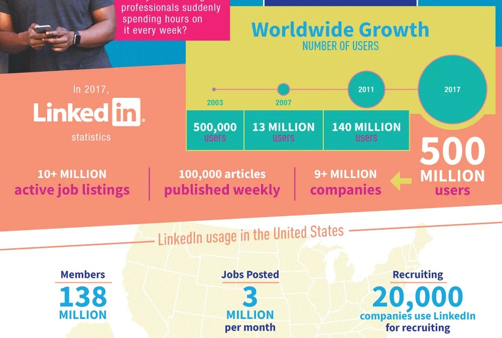 The Rise of LinkedIn