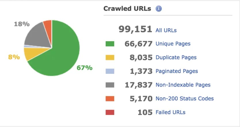 Crawled URLs