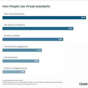 People Use Virtual Assistants for Simple Tasks