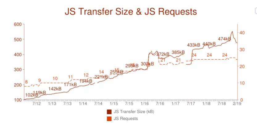 JS Transfer Sizes and JS Request