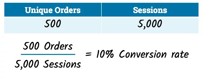 Calculating the conversion rate by session