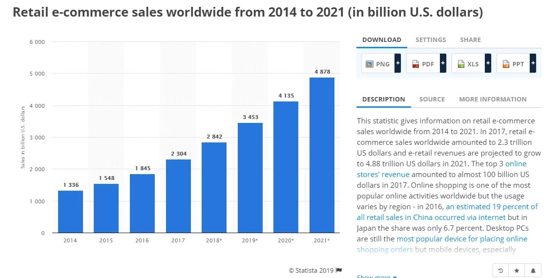 Ecommerce Revenue 2014 - 2021