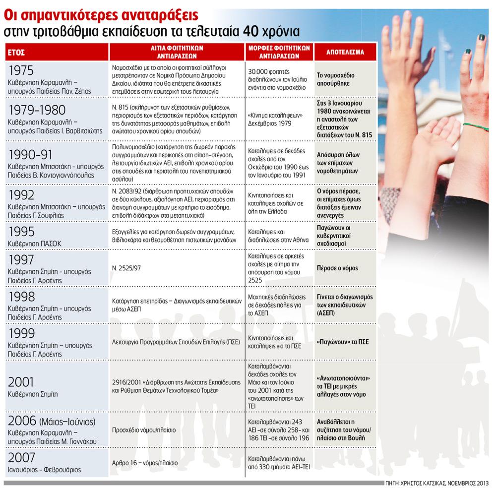 Προσεχώς «εμπόρευμα» η ανώτατη εκπαίδευση, socialpolicy.gr