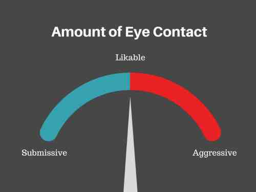 small resolution of eye contact