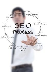 SEO Process Whiteboard