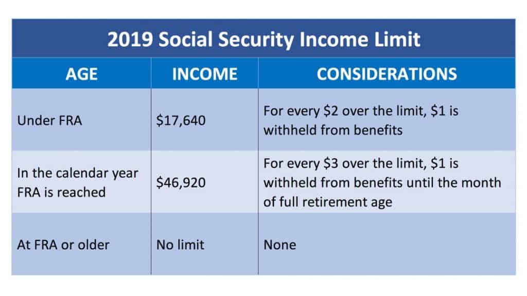 Social Security Income Limit 2019 - Social Security ...