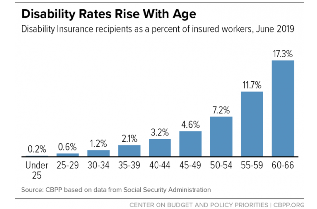 """Risk of claiming disability benefits rises with age"""