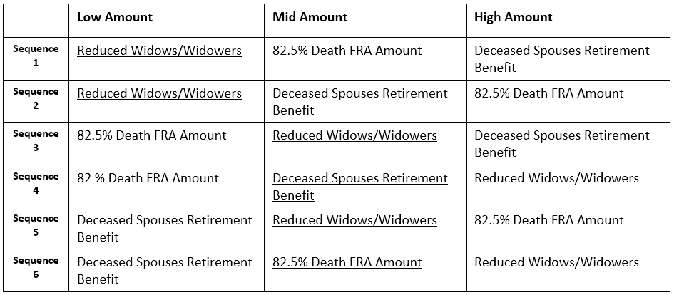 Social Security Benefit Options for Widows & Widowers ...