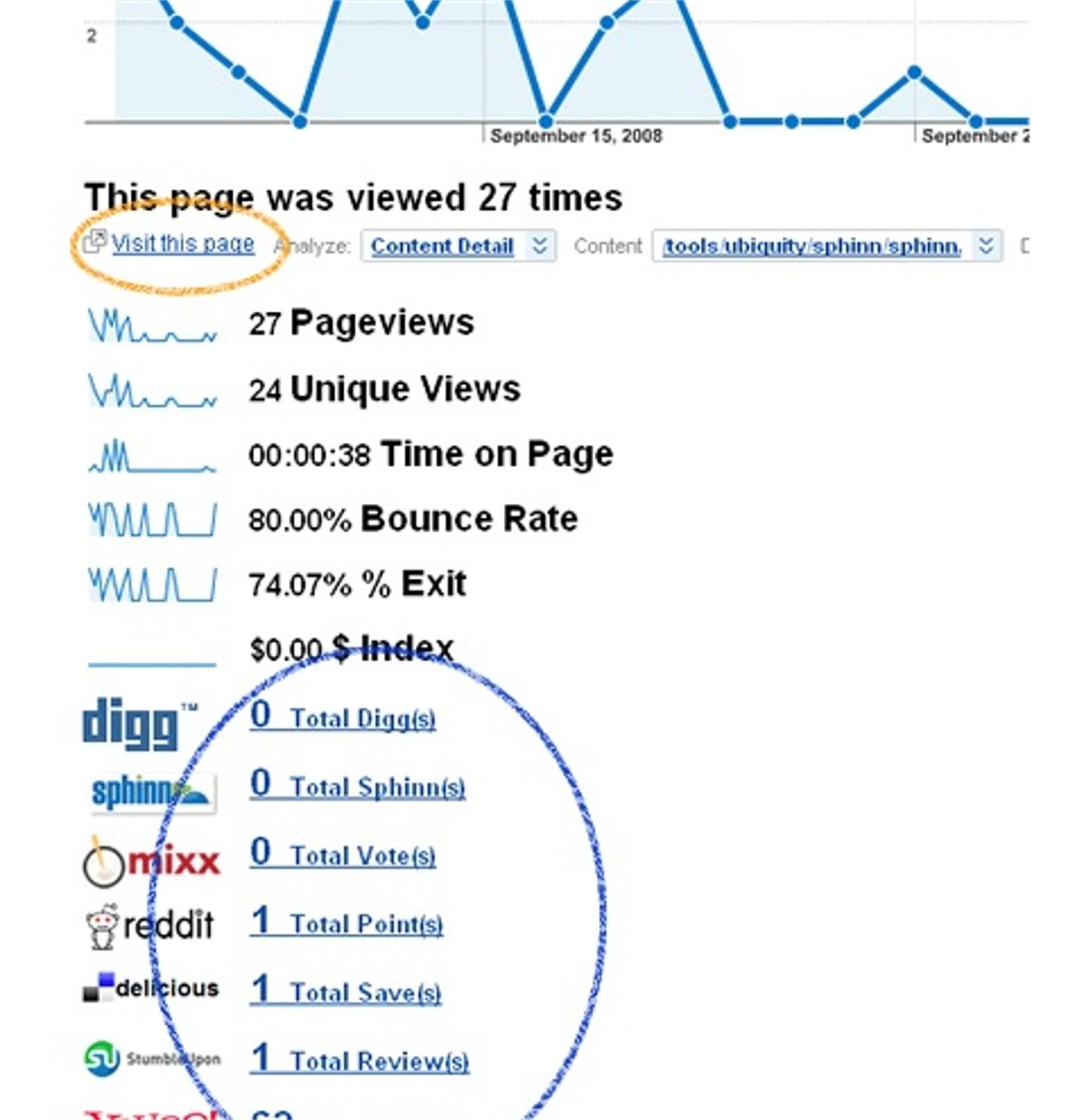 Social Media Metrics plugin for Google Analytics