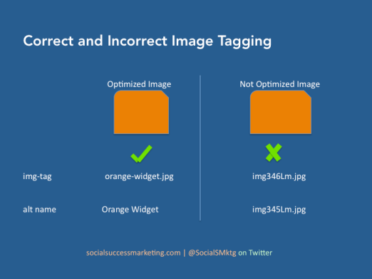 How to Name Image for SEO (Search Engine Optimization