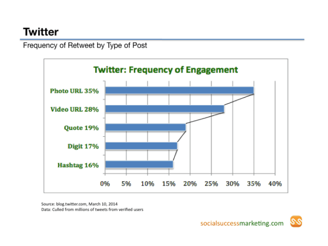 Twitter Engagement: What is RTd often?