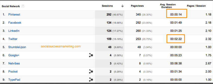 Sample Social Repot from Google Analytics