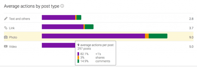 GooglePlus Engagement Types of Post