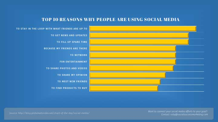 reasons people use social media