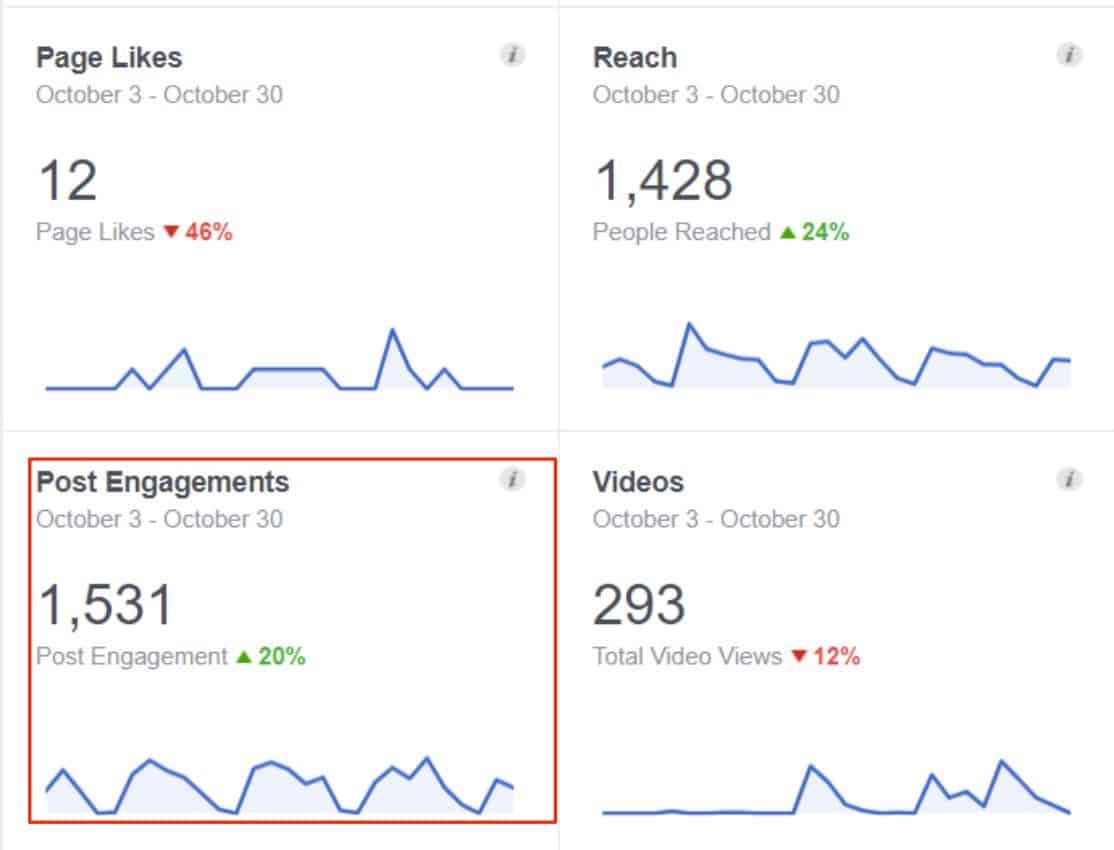 social media engagement metric