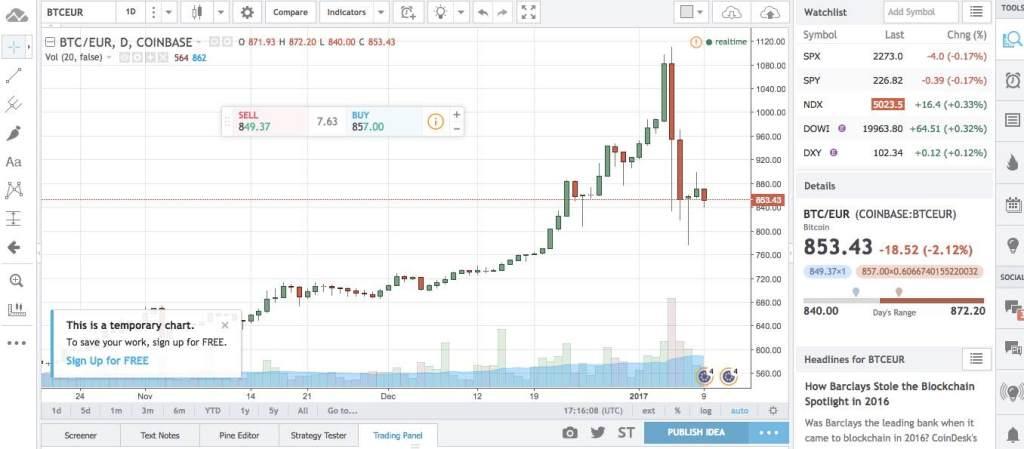 ako vyzerá trading view