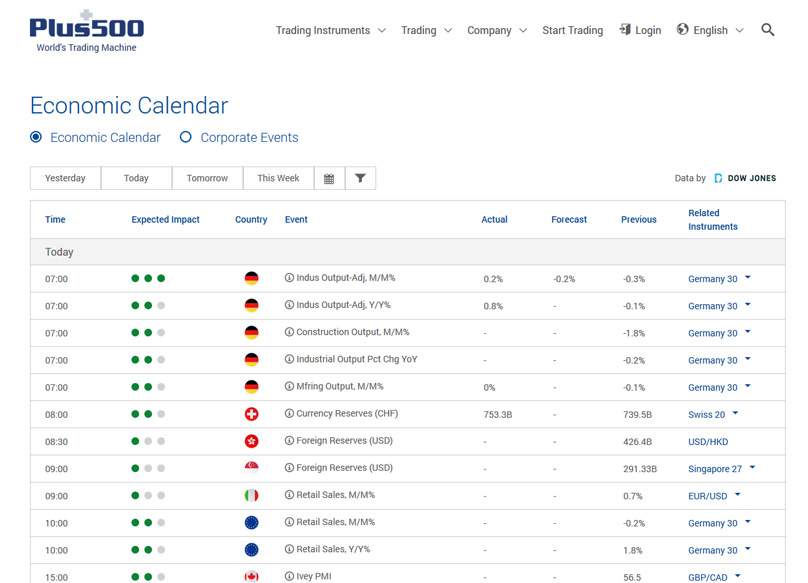 ekonomicky kalendar plus500