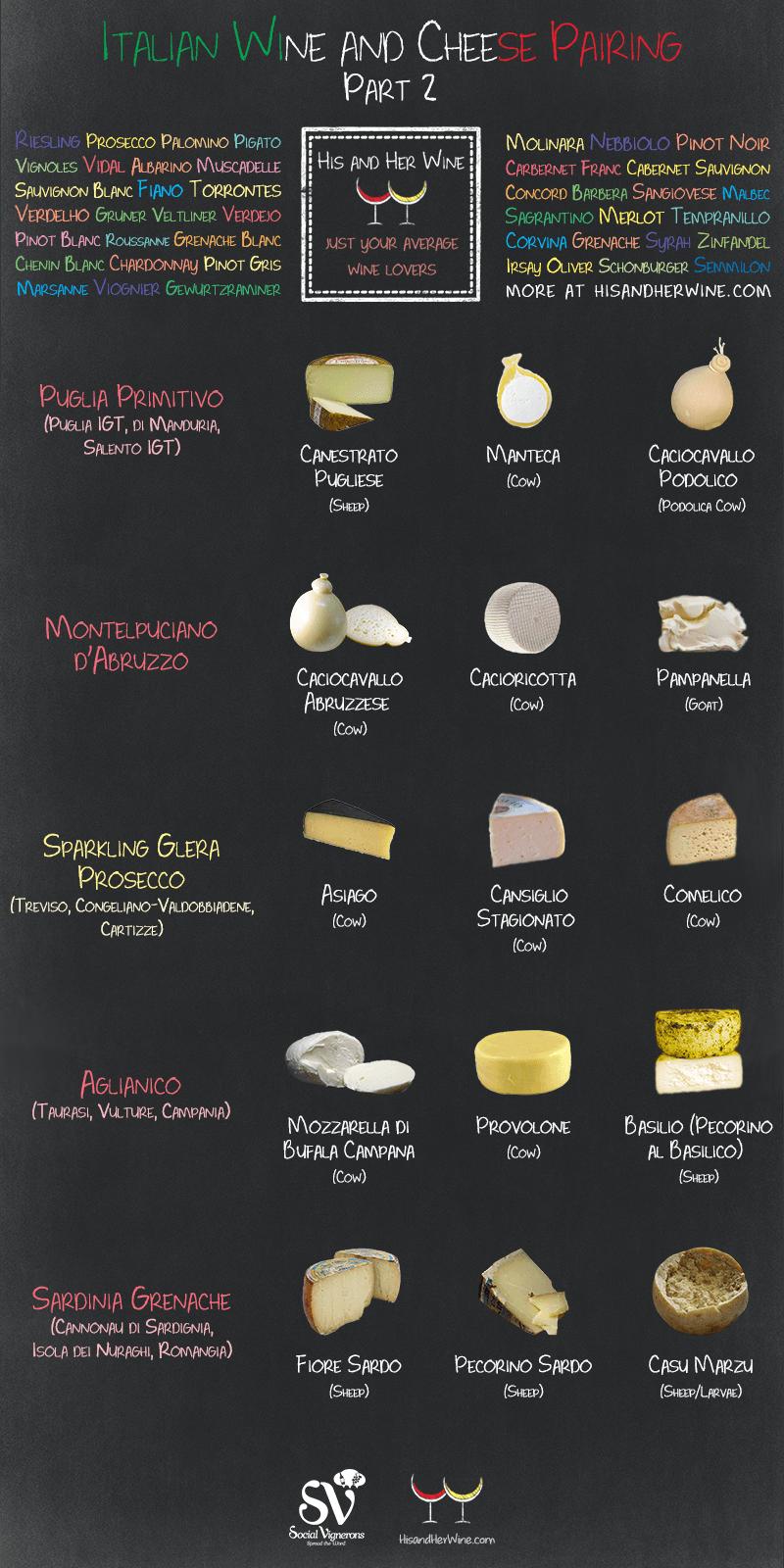 Italian Wine and Cheese Pairing Part 2