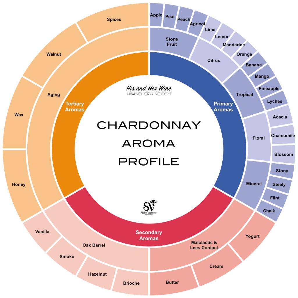 Chardonnay Aroma Profile Chart