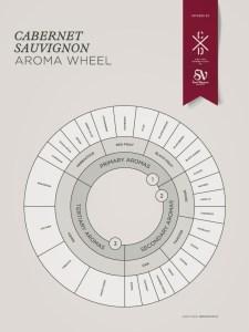 Cabernet Sauvignon grape variety wine aroma profile wheel flavors fruit spices Social Vignerons