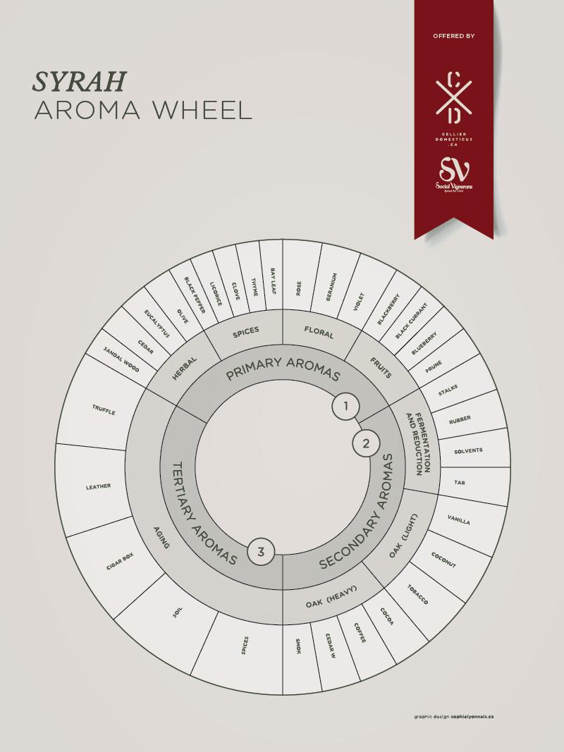 cxd_infographic_syrah_wheel_72dpi
