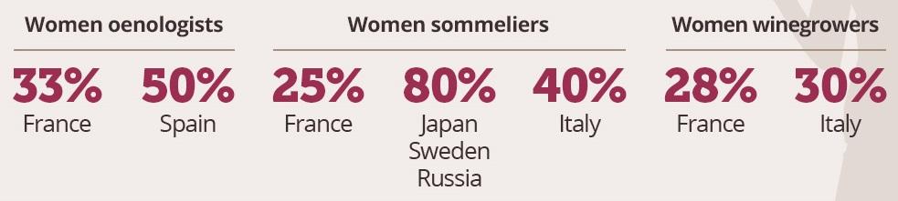 women-in-the-wine-industru-enologists-sommelier-winemakers
