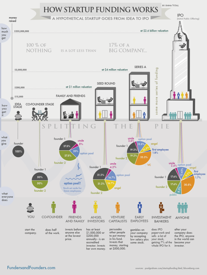 how-startup-funding-works-infographic