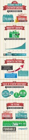 Crowdfunding Seen Providing $65 Billion Boost to the Global Economy in 2014 (Infographic)  class=