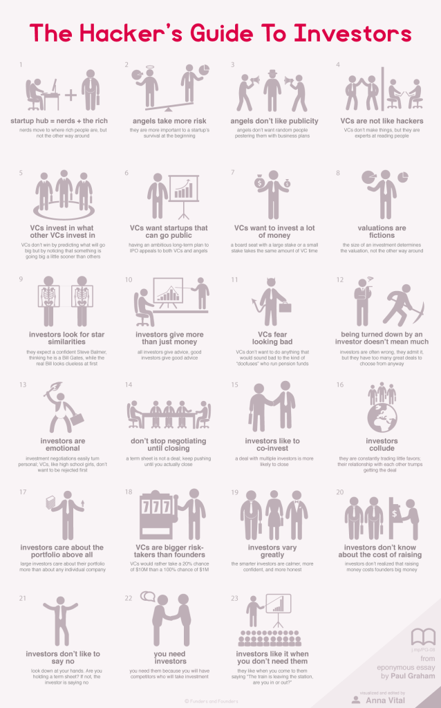 The Hacker's Guide to Investors - Infographic