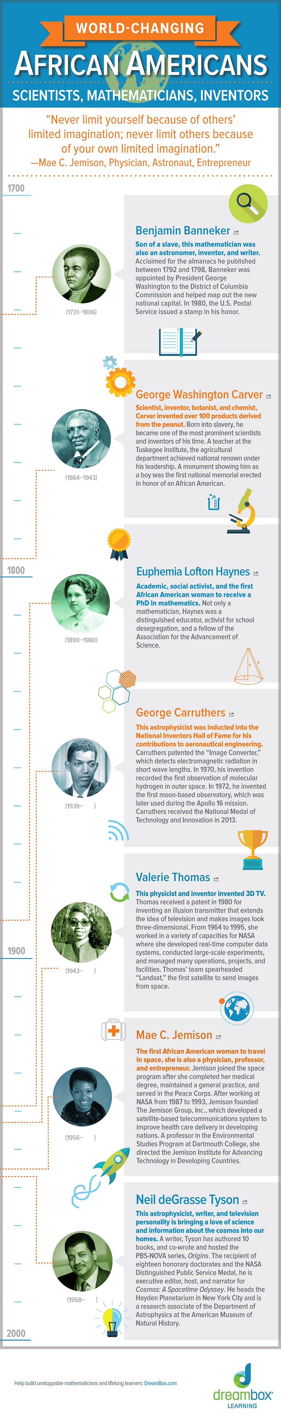 World-Changing African Americans in STEM - Black History Month- Infographic
