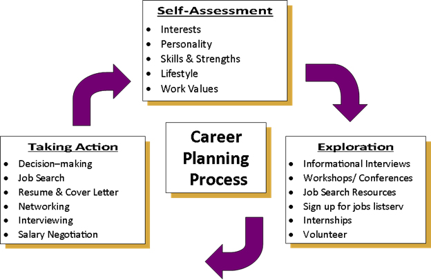Career Planning Process   School of Social Work
