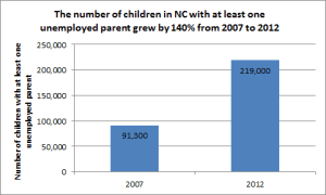 The number of children with at least 1 unemployed parent increases by 140%.