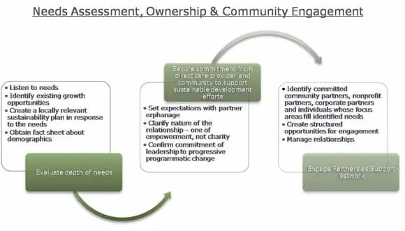 Needs Assessment, Ownership and Community Engagement