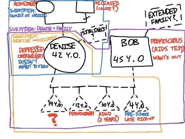 A picture of a genogram that I drew on iPad