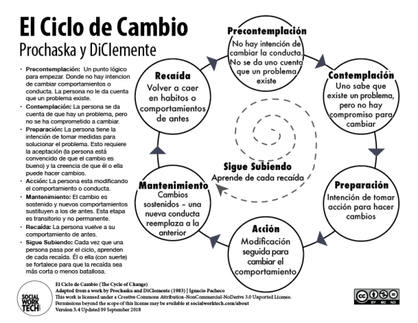 El Ciclo De Cambio The Stages Of Change Prochaska Diclemente