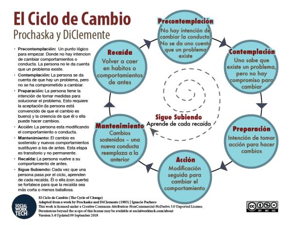 El Ciclo de Cambio: The Stages of Change (Prochaska & DiClemente