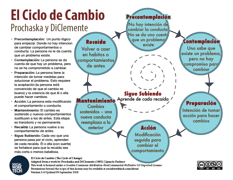 El Ciclo de Cambio (The Cycle of Change), color image