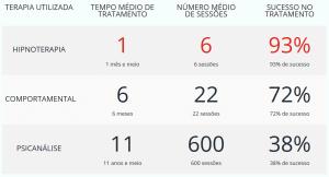 Tratamento com Hipnose Hipnoterapia em São Paulo SP Hipnose Clínica
