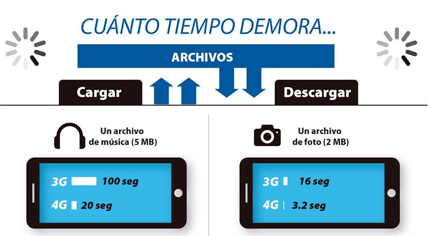 Sepa cómo aprovechar al máximo la tecnología de su móvil