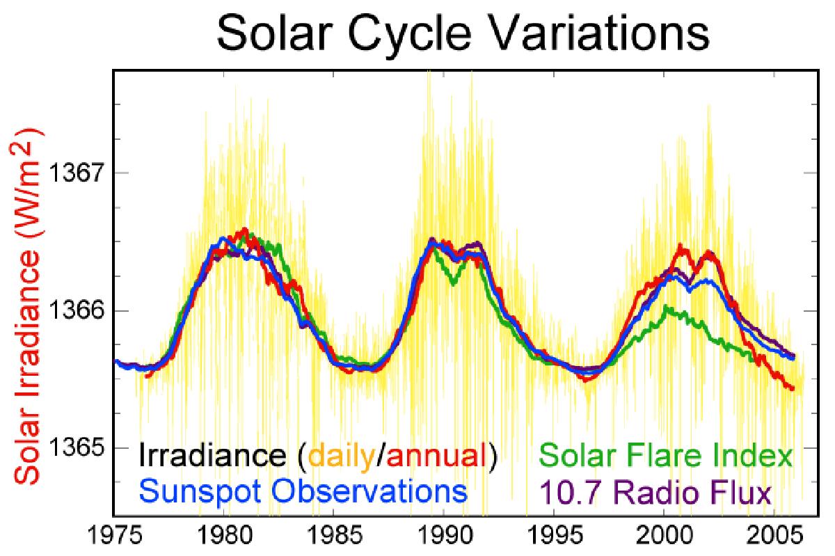 Mínimo solar