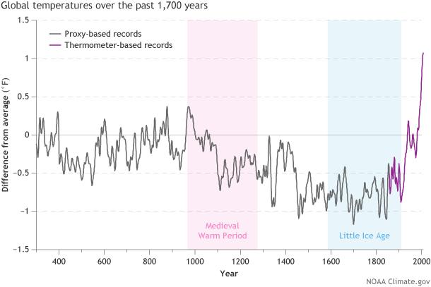 Aquecimento global é o termo usado para o aumento da temperatura da Terra a longo prazo. Já as mudanças climáticas são modificações que estão acontecendo no planeta e incluem o aquecimento global.