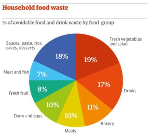 society zero the guardian environmental news household waste food waste chart zero waste shop glasgow