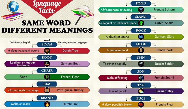 same word different languages