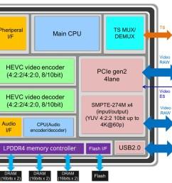 block diagram sc2m50  [ 1100 x 719 Pixel ]